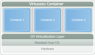 Virtuozzo Containers